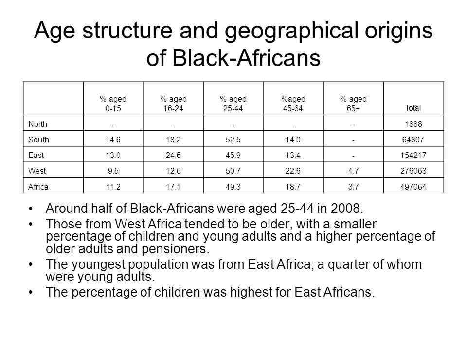 Age structure and geographical origins of Black-Africans Around half of Black-Africans were aged 25-44 in 2008. Those from West Africa tended to be ol