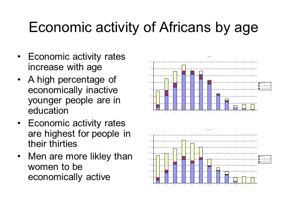 Economic activity of Africans by age Economic activity rates increase with age A high percentage of economically inactive younger people are in educat