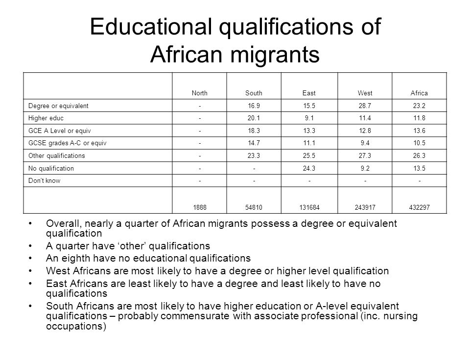 Educational qualifications of African migrants Overall, nearly a quarter of African migrants possess a degree or equivalent qualification A quarter ha