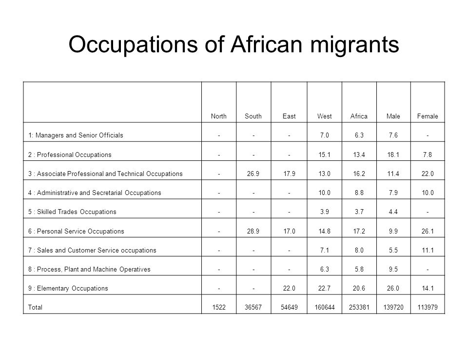 Occupations of African migrants NorthSouthEastWestAfricaMaleFemale 1: Managers and Senior Officials---7.06.37.6- 2 : Professional Occupations---15.113