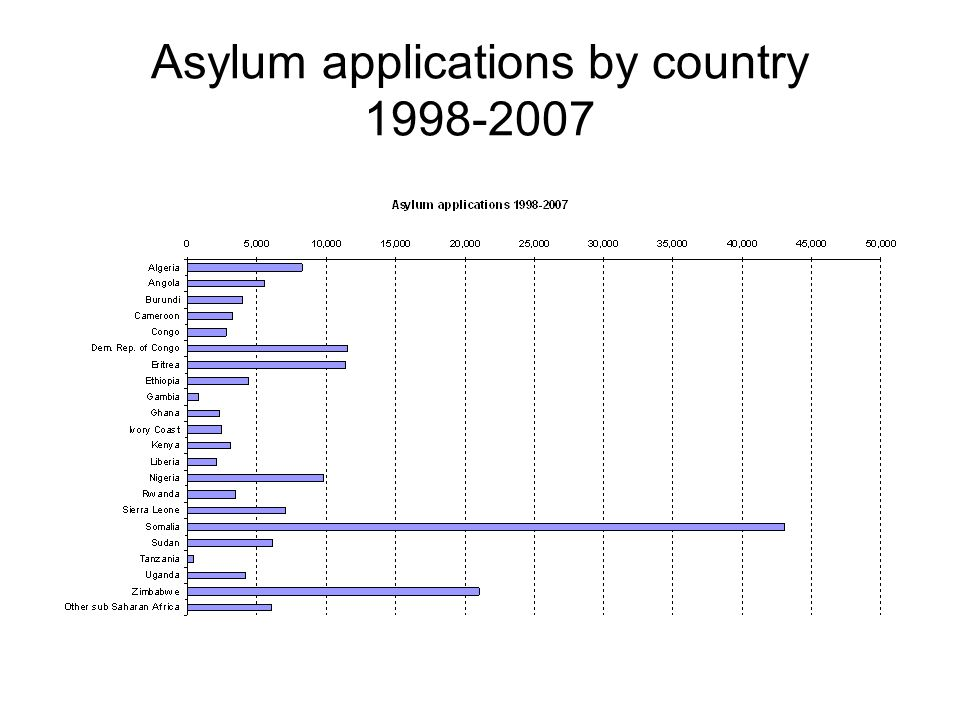 Asylum applications by country 1998-2007