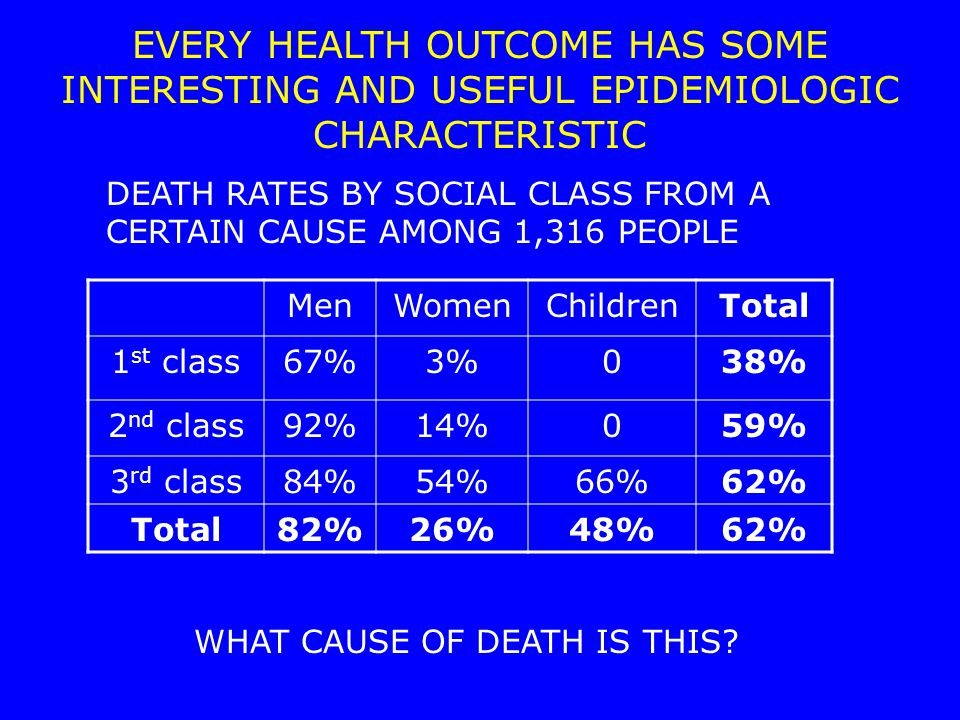 MenWomenChildrenTotal 1 st class67%3%038% 2 nd class92%14%059% 3 rd class84%54%66%62% Total82%26%48%62% EVERY HEALTH OUTCOME HAS SOME INTERESTING AND USEFUL EPIDEMIOLOGIC CHARACTERISTIC DEATH RATES BY SOCIAL CLASS FROM A CERTAIN CAUSE AMONG 1,316 PEOPLE WHAT CAUSE OF DEATH IS THIS