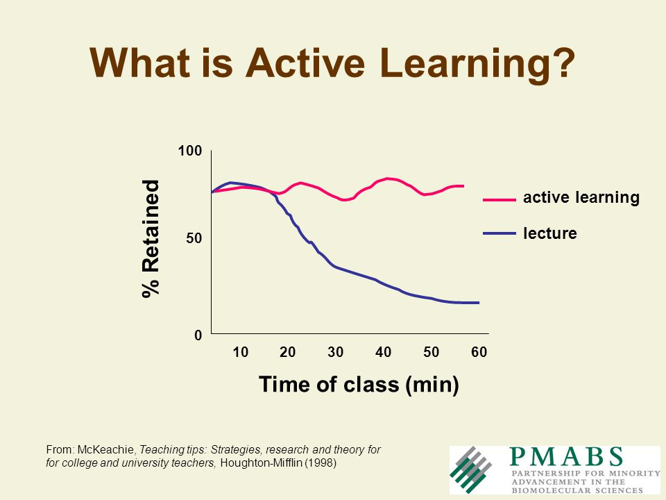 What is Active Learning? Time of class (min) 1020304060 % Retained 50 100 50 0 lecture active learning From: McKeachie, Teaching tips: Strategies, res
