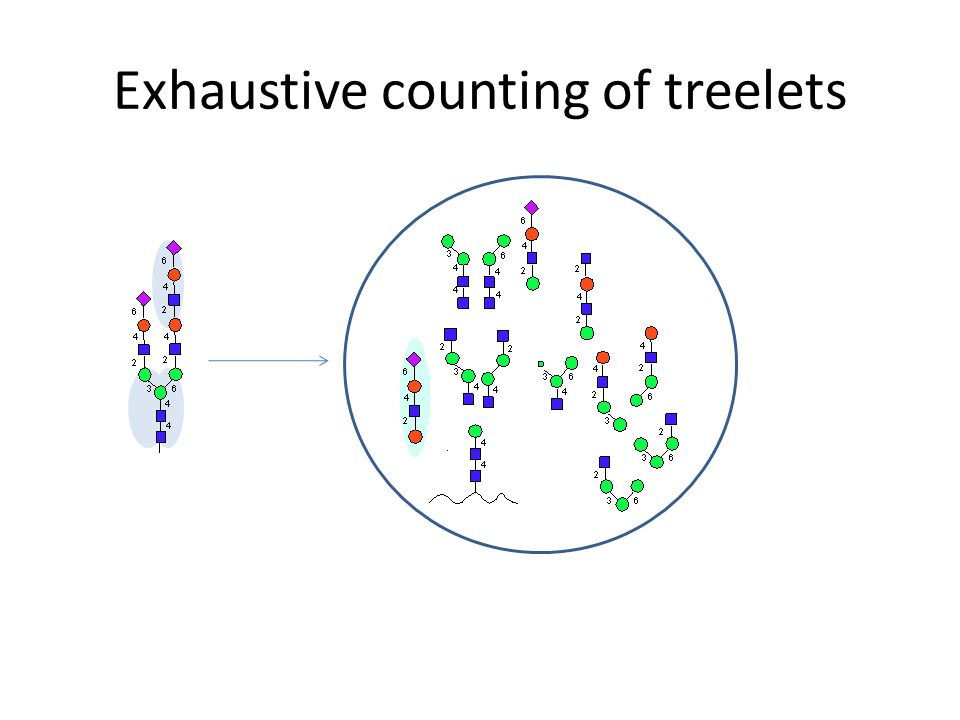 Exhaustive counting of treelets