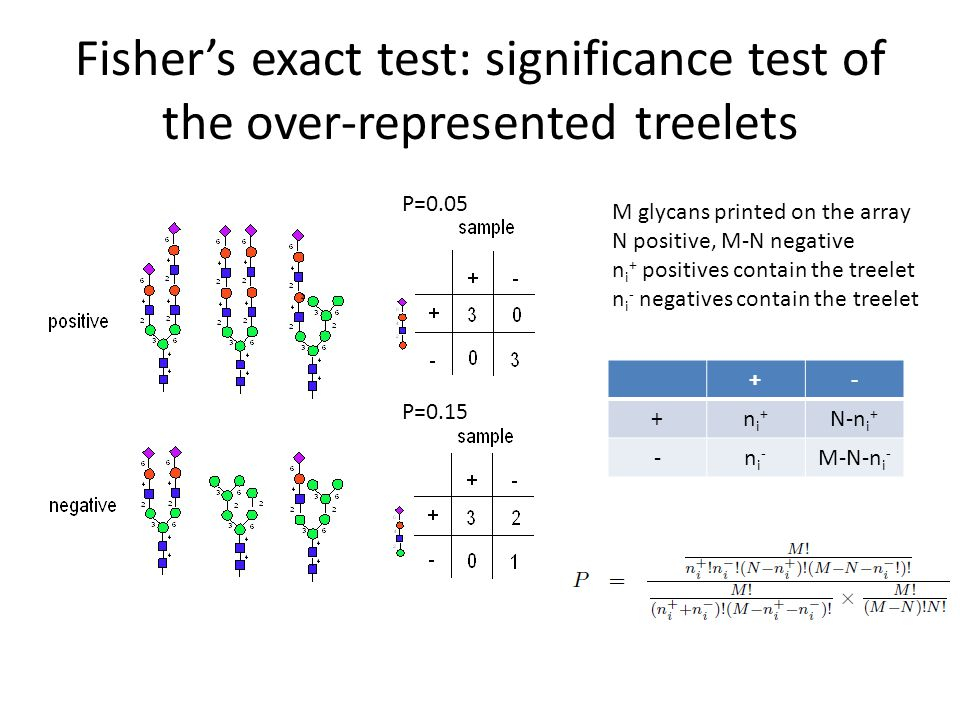 Fishers exact test: significance test of the over-represented treelets +- +ni+ni+ N-n i + -ni-ni- M-N-n i - M glycans printed on the array N positive,