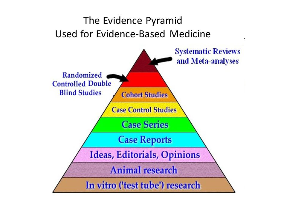 The Evidence Pyramid Used for Evidence-Based Medicine