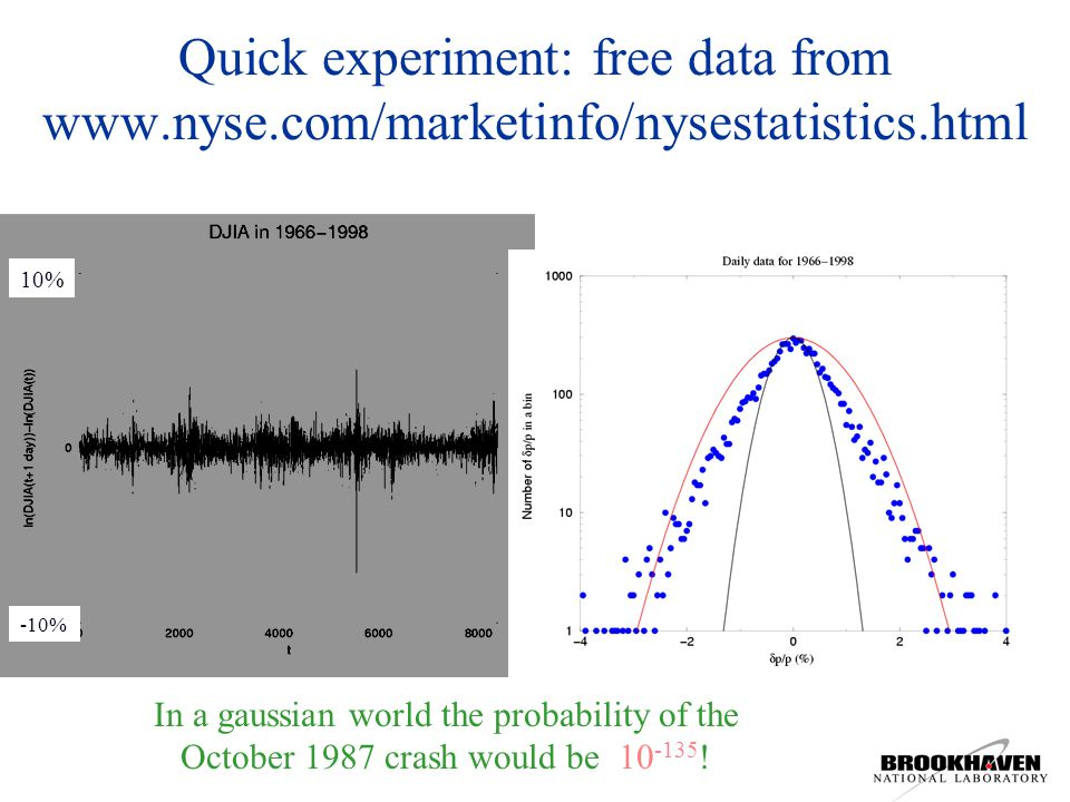 Quick experiment: free data from www.nyse.com/marketinfo/nysestatistics.html In a gaussian world the probability of the October 1987 crash would be 10 -135 .