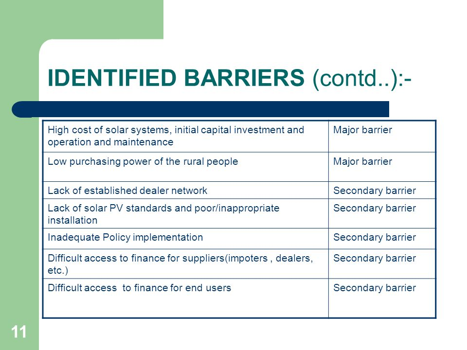 11 IDENTIFIED BARRIERS (contd..):- High cost of solar systems, initial capital investment and operation and maintenance Major barrier Low purchasing p