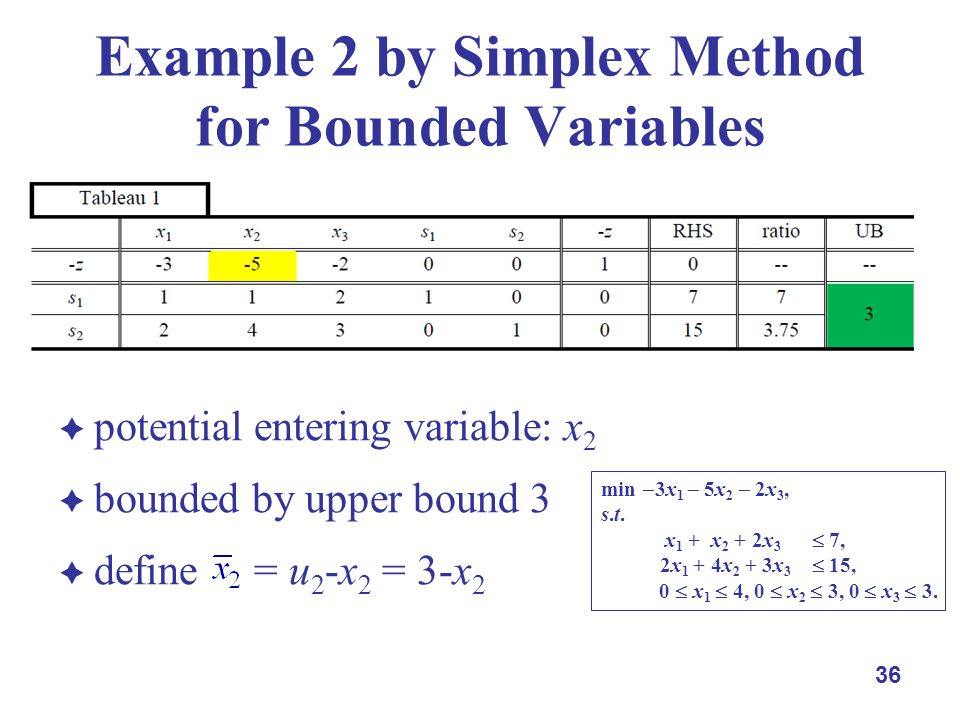potential entering variable: x 2 bounded by upper bound 3 define = u 2 -x 2 = 3-x 2 36 Example 2 by Simplex Method for Bounded Variables min 3x 1 5x 2