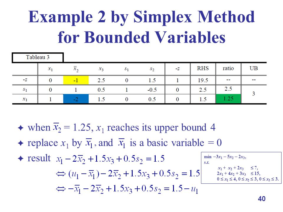 when = 1.25, x 1 reaches its upper bound 4 replace x 1 by and is a basic variable = 0 result 40 Example 2 by Simplex Method for Bounded Variables min