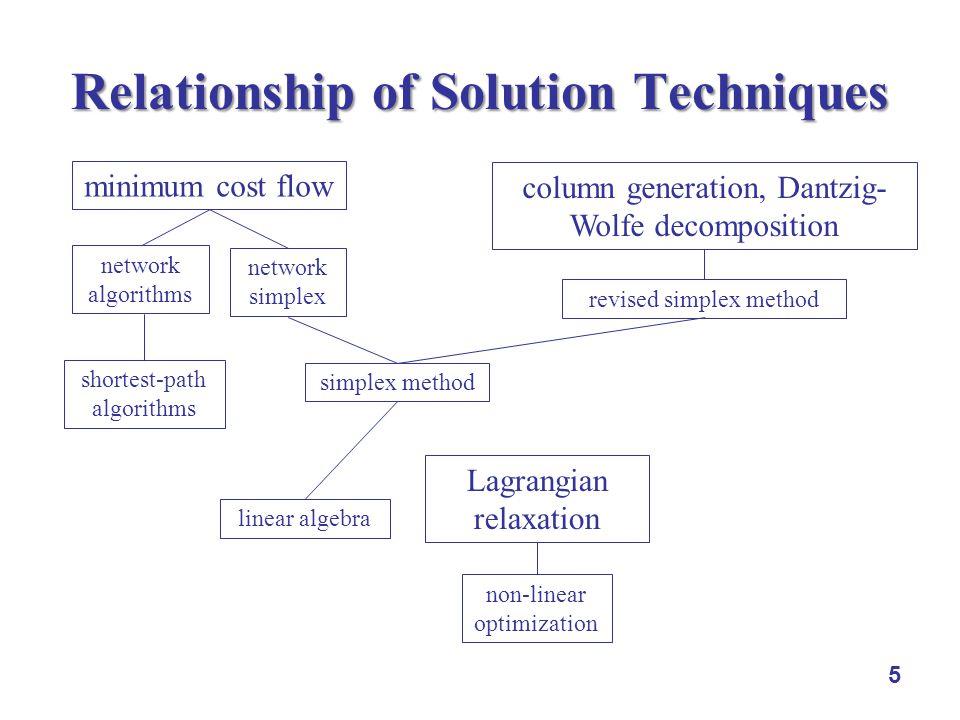 5 Relationship of Solution Techniques minimum cost flow column generation, Dantzig- Wolfe decomposition Lagrangian relaxation network algorithms netwo