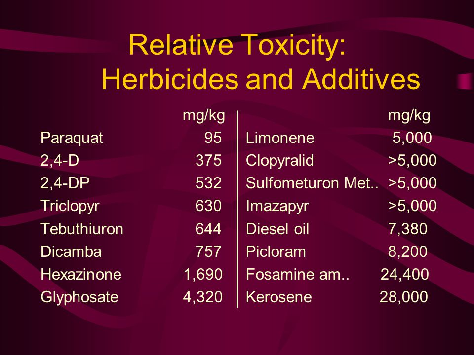 Relative Toxicity: Herbicides and Additives mg/kg Paraquat 95 2,4-D 375 2,4-DP 532 Triclopyr 630 Tebuthiuron 644 Dicamba 757 Hexazinone 1,690 Glyphosate 4,320 mg/kg Limonene 5,000 Clopyralid>5,000 Sulfometuron Met..>5,000 Imazapyr>5,000 Diesel oil7,380 Picloram8,200 Fosamine am..