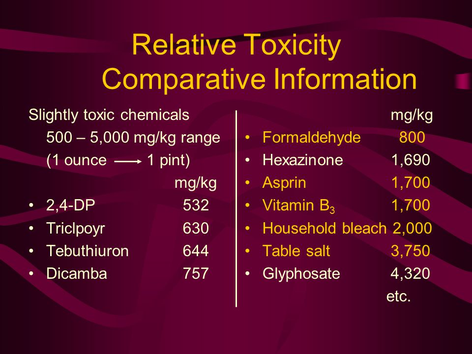 Relative Toxicity Comparative Information Slightly toxic chemicals 500 – 5,000 mg/kg range (1 ounce 1 pint) mg/kg 2,4-DP 532 Triclpoyr 630 Tebuthiuron 644 Dicamba 757 mg/kg Formaldehyde 800 Hexazinone 1,690 Asprin 1,700 Vitamin B 3 1,700 Household bleach 2,000 Table salt 3,750 Glyphosate 4,320 etc.