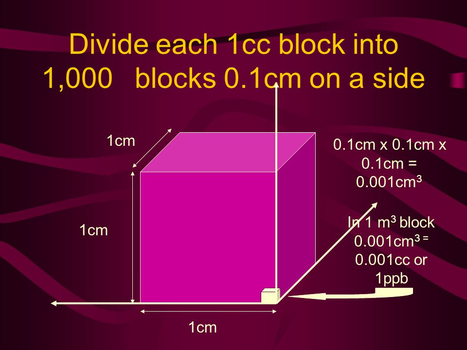Divide each 1cc block into 1,000 blocks 0.1cm on a side 1cm 0.1cm x 0.1cm x 0.1cm = 0.001cm 3 In 1 m 3 block 0.001cm 3 = 0.001cc or 1ppb