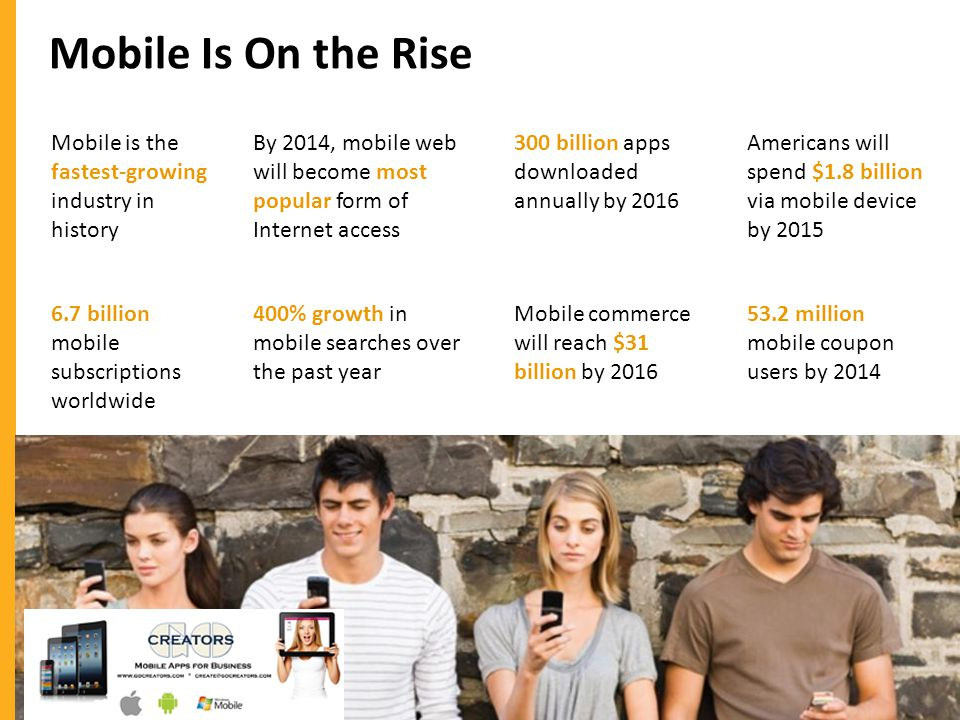 Mobile Is On the Rise Mobile is the fastest-growing industry in history 6.7 billion mobile subscriptions worldwide By 2014, mobile web will become most popular form of Internet access 400% growth in mobile searches over the past year 300 billion apps downloaded annually by 2016 Mobile commerce will reach $31 billion by 2016 Americans will spend $1.8 billion via mobile device by 2015 53.2 million mobile coupon users by 2014