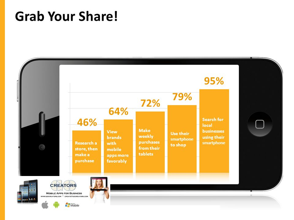 Grab Your Share! 46% 64% 72% 79% 95%