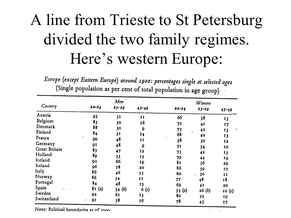A line from Trieste to St Petersburg divided the two family regimes. Heres western Europe: