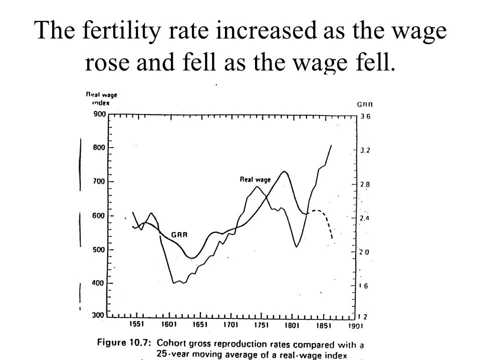 The fertility rate increased as the wage rose and fell as the wage fell.