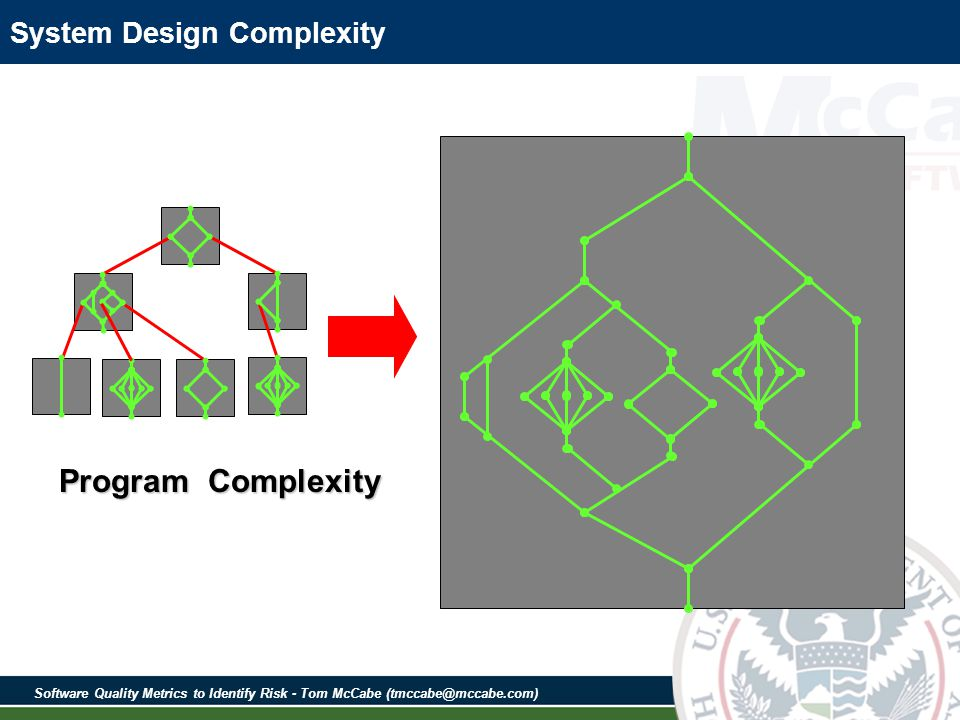 Software Quality Metrics to Identify Risk - Tom McCabe (tmccabe@mccabe.com) System Design Complexity Program Complexity