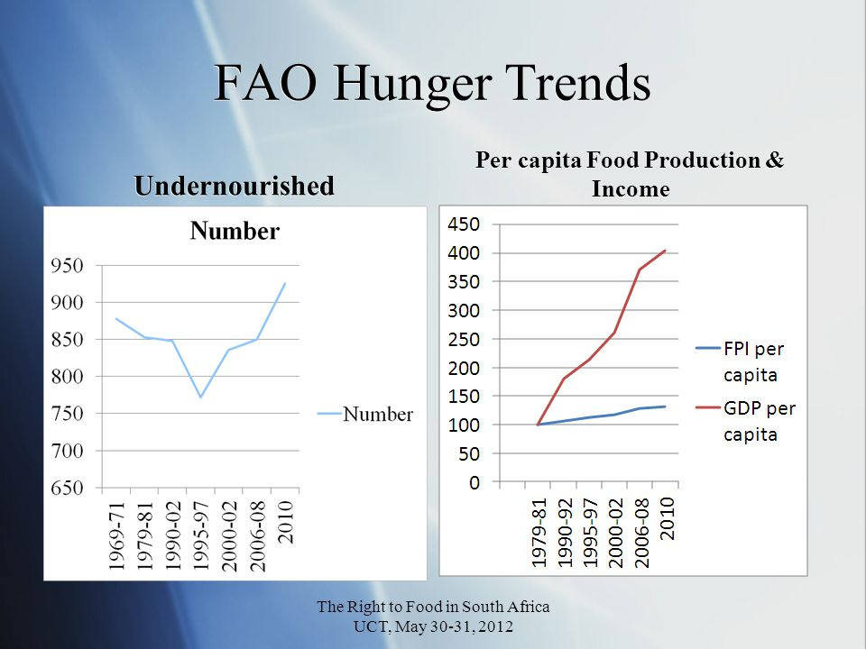 Yet since 1980 Per capita food production increased by a third Per capita income quadrupled Why.