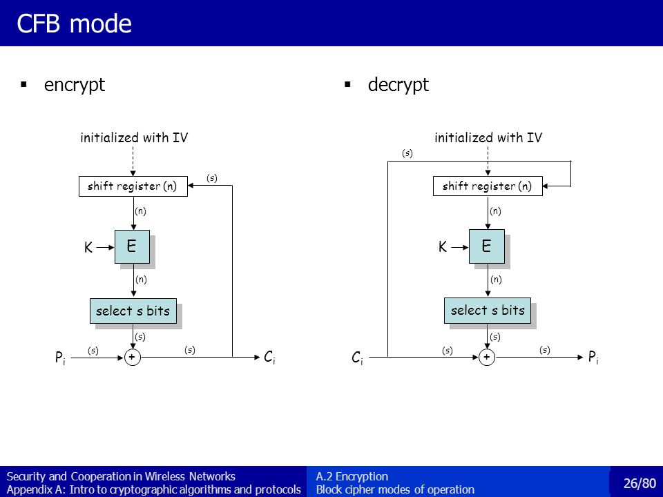 Security and Cooperation in Wireless Networks Appendix A: Intro to cryptographic algorithms and protocols 26/80 CFB mode encrypt decrypt E E PiPi CiCi K + shift register (n) (n) select s bits (n) (s) initialized with IV E E CiCi PiPi K + shift register (n) (n) select s bits (n) (s) initialized with IV A.2 Encryption Block cipher modes of operation