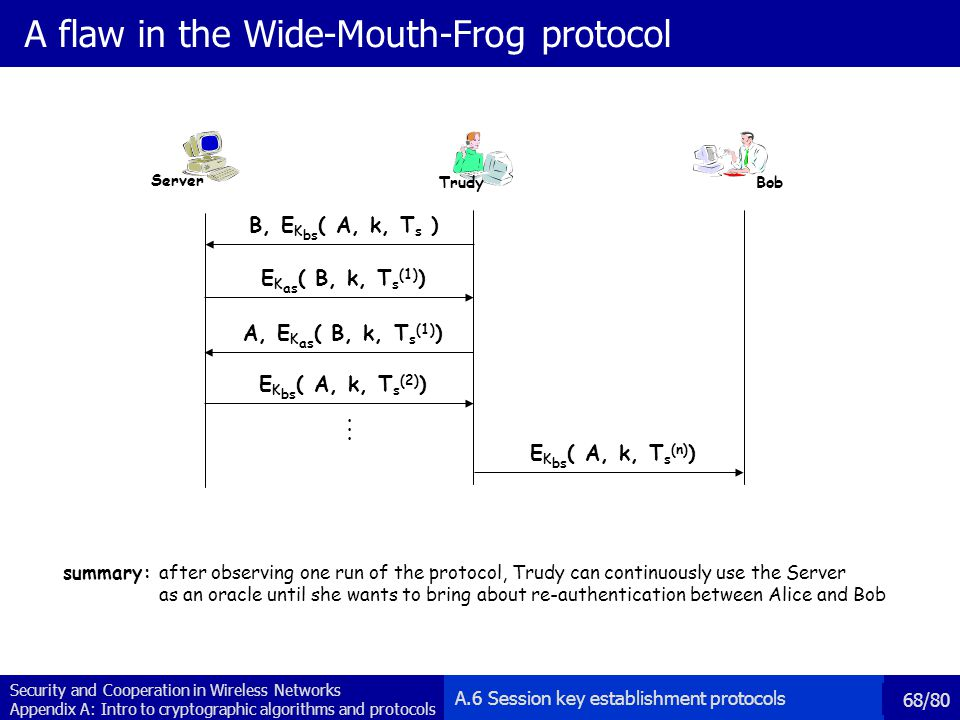 Security and Cooperation in Wireless Networks Appendix A: Intro to cryptographic algorithms and protocols 68/80 A flaw in the Wide-Mouth-Frog protocol summary: after observing one run of the protocol, Trudy can continuously use the Server as an oracle until she wants to bring about re-authentication between Alice and Bob B, E K bs ( A, k, T s ) E K as ( B, k, T s (1) ) A, E K as ( B, k, T s (1) ) E K bs ( A, k, T s (2) )...