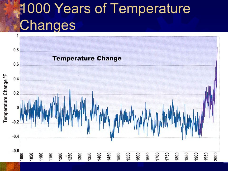 1000 Years of Temperature Changes