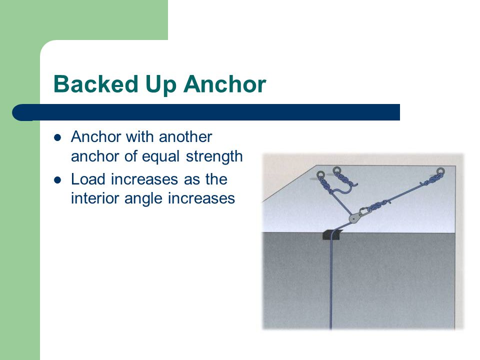 Backed Up Anchor Anchor with another anchor of equal strength Load increases as the interior angle increases