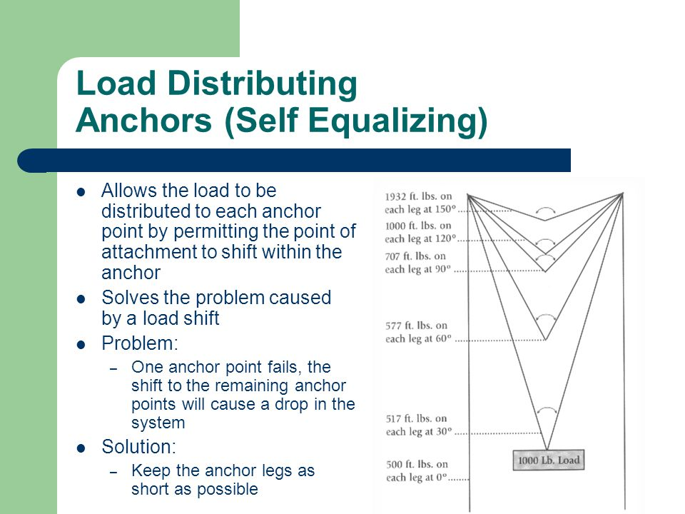 Load Distributing Anchors (Self Equalizing) Allows the load to be distributed to each anchor point by permitting the point of attachment to shift with