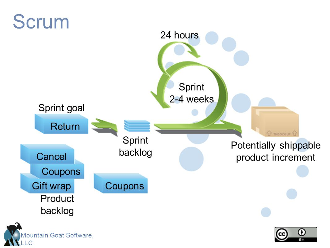Mountain Goat Software, LLC Scrum CancelGift wrapReturn Sprint 2-4 weeks Return Sprint goal Sprint backlog Potentially shippable product increment Pro