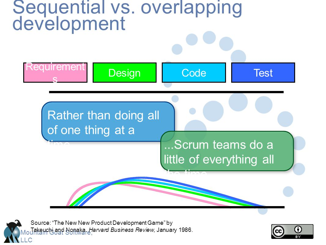 Mountain Goat Software, LLC Sequential vs. overlapping development Source: The New New Product Development Game by Takeuchi and Nonaka. Harvard Busine