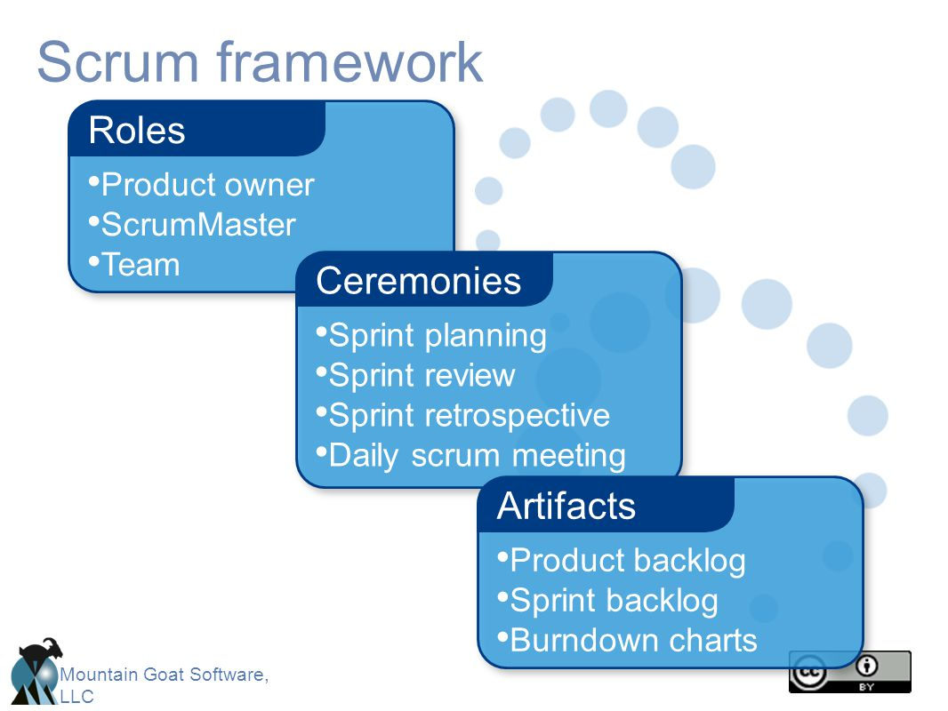 Mountain Goat Software, LLC Scrum framework Product owner ScrumMaster Team Roles Sprint planning Sprint review Sprint retrospective Daily scrum meetin