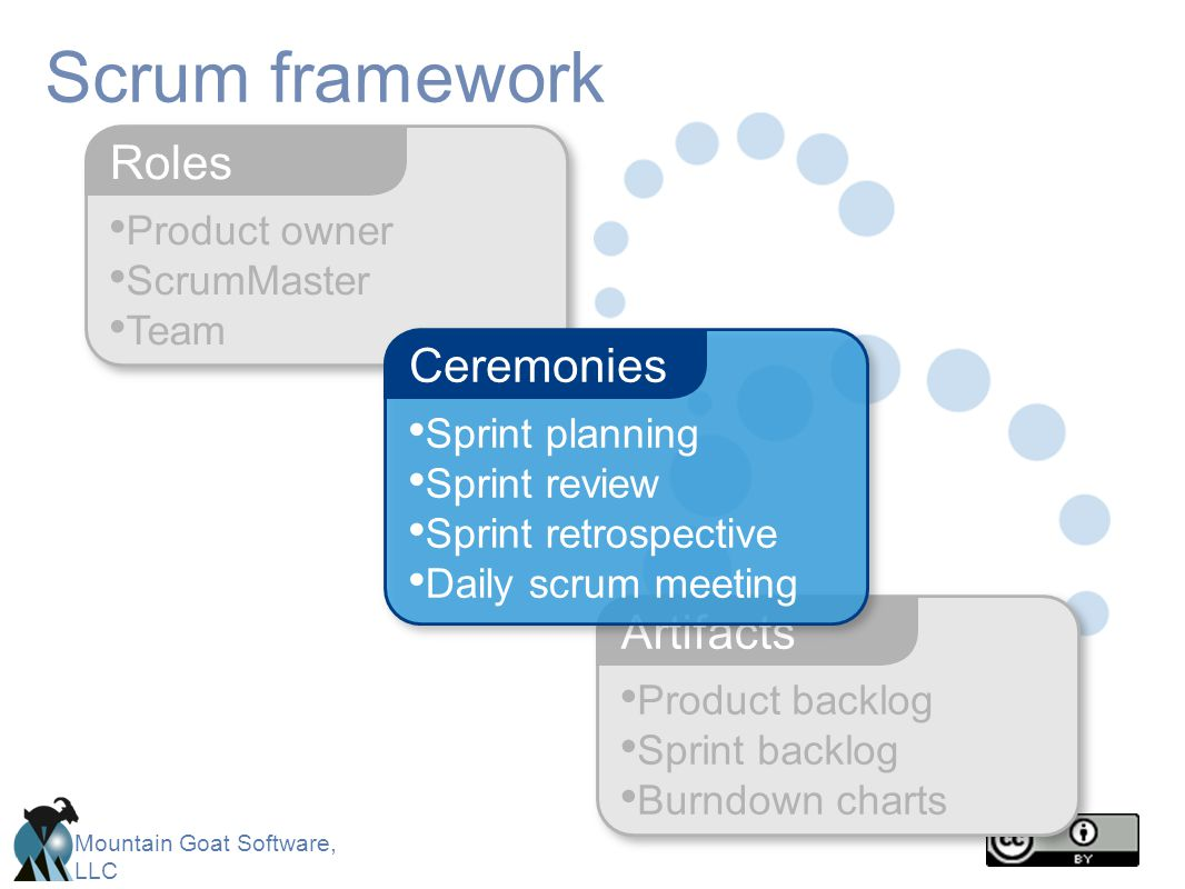 Mountain Goat Software, LLC Product owner ScrumMaster Team Roles Scrum framework Product backlog Sprint backlog Burndown charts Artifacts Sprint plann