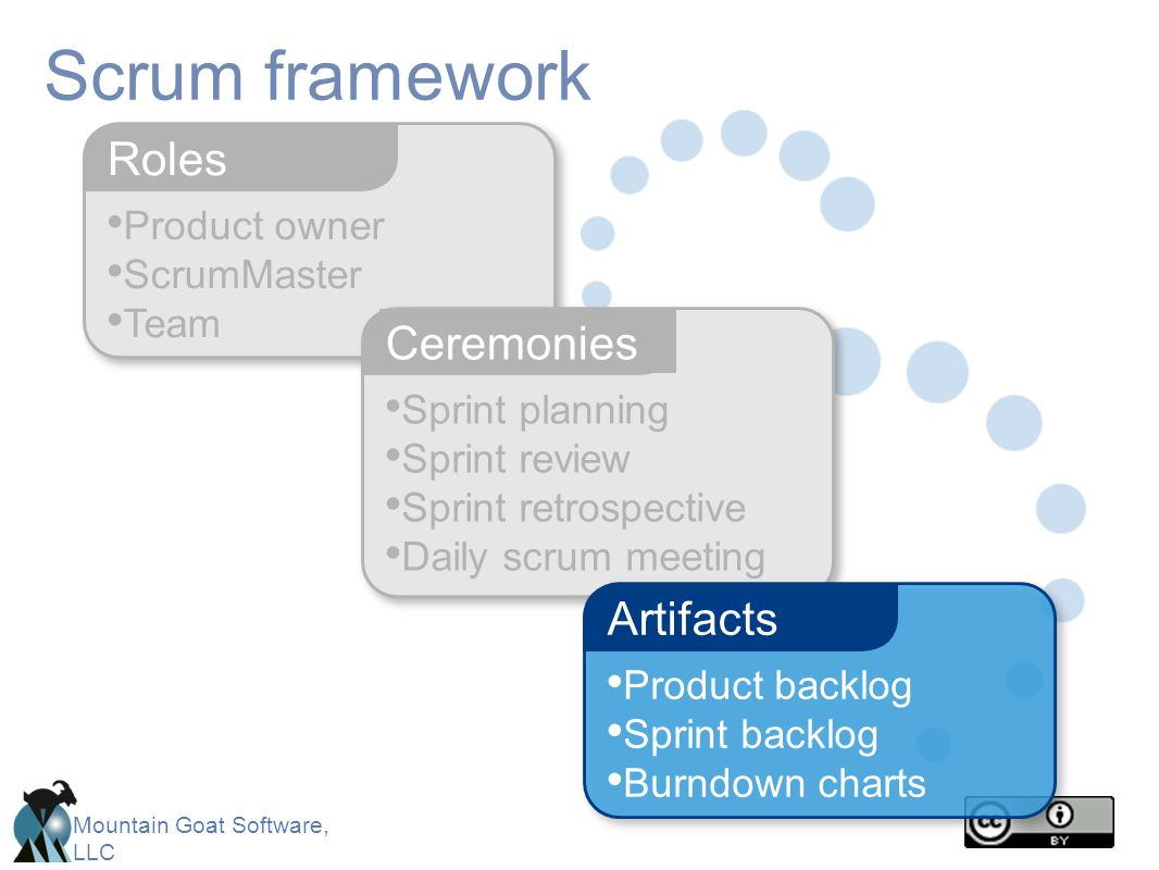 Mountain Goat Software, LLC Product owner ScrumMaster Team Roles Scrum framework Sprint planning Sprint review Sprint retrospective Daily scrum meetin