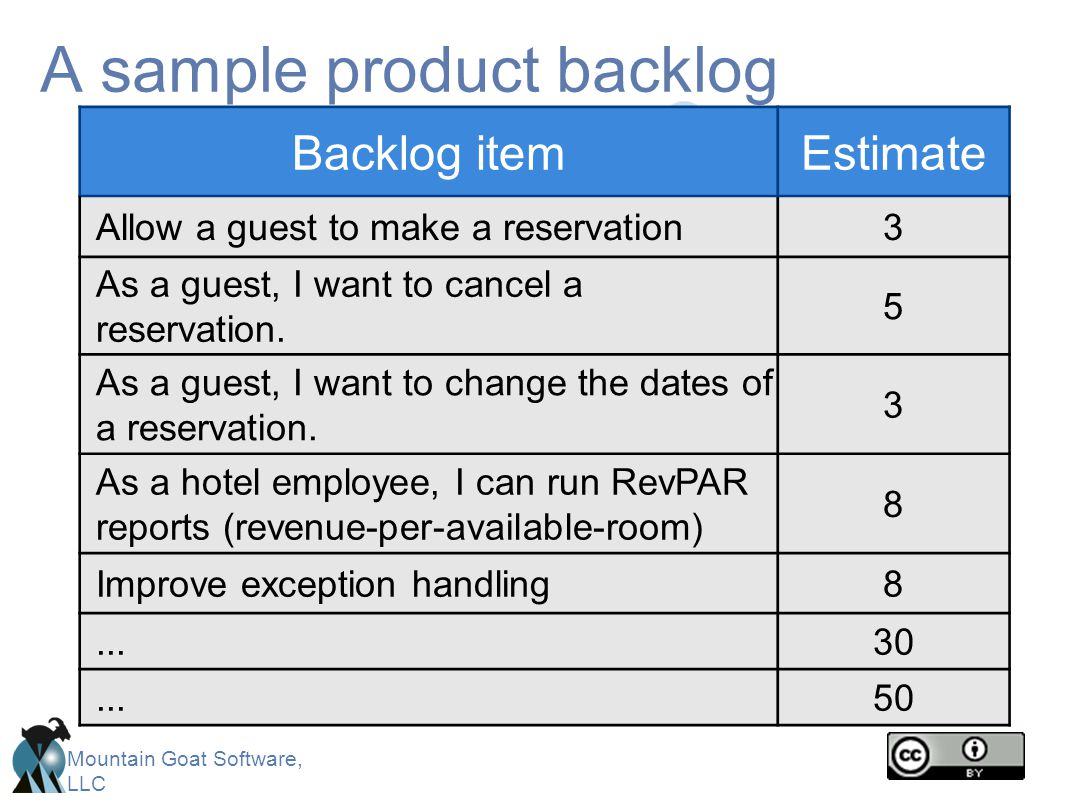 Mountain Goat Software, LLC A sample product backlog Backlog itemEstimate Allow a guest to make a reservation3 As a guest, I want to cancel a reservat