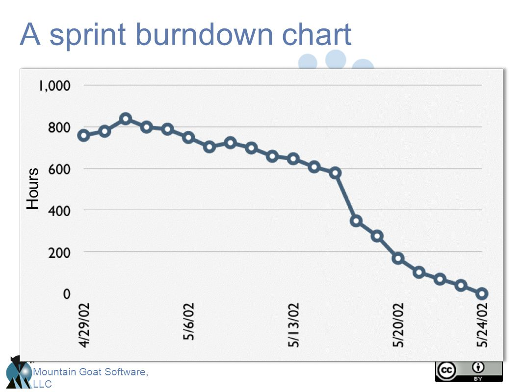 Mountain Goat Software, LLC A sprint burndown chart Hours
