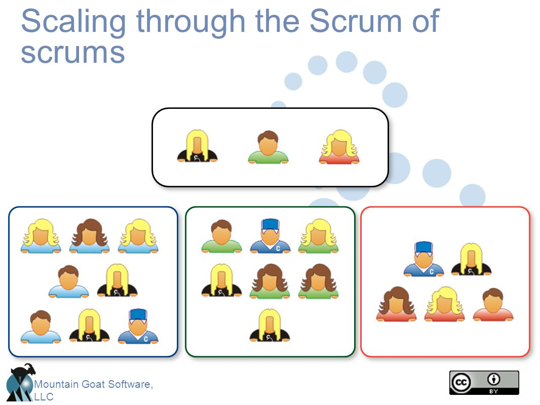 Mountain Goat Software, LLC Scaling through the Scrum of scrums
