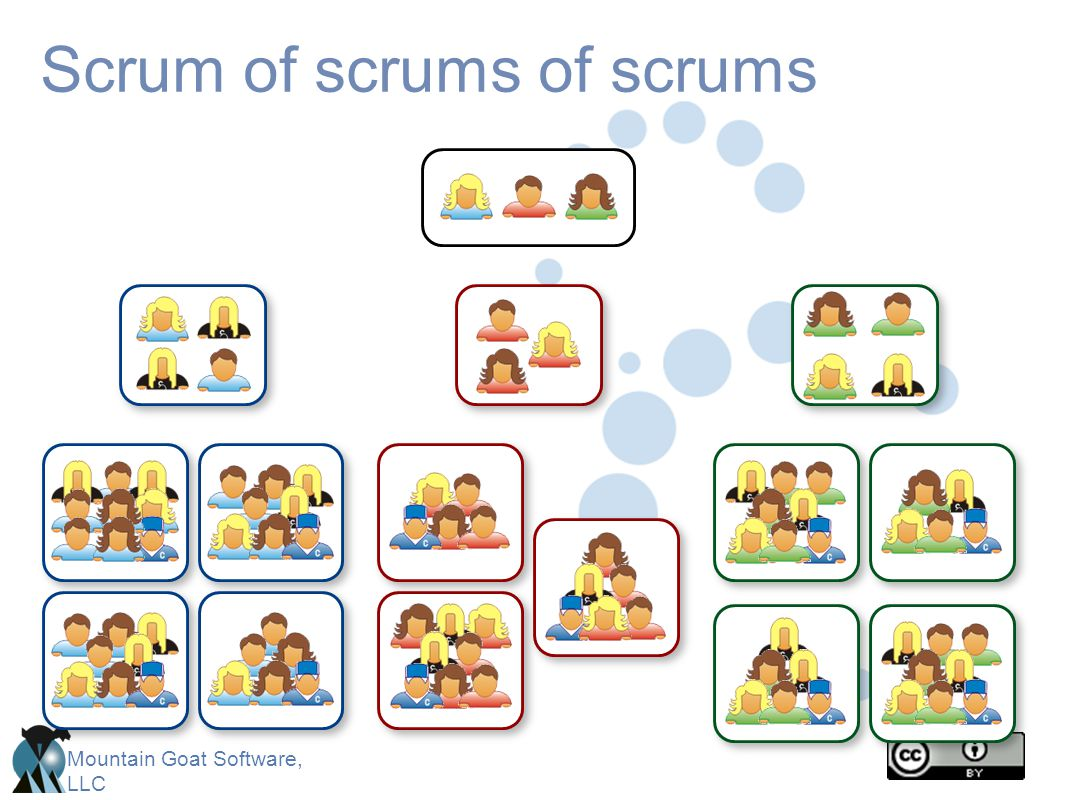 Mountain Goat Software, LLC Scrum of scrums of scrums