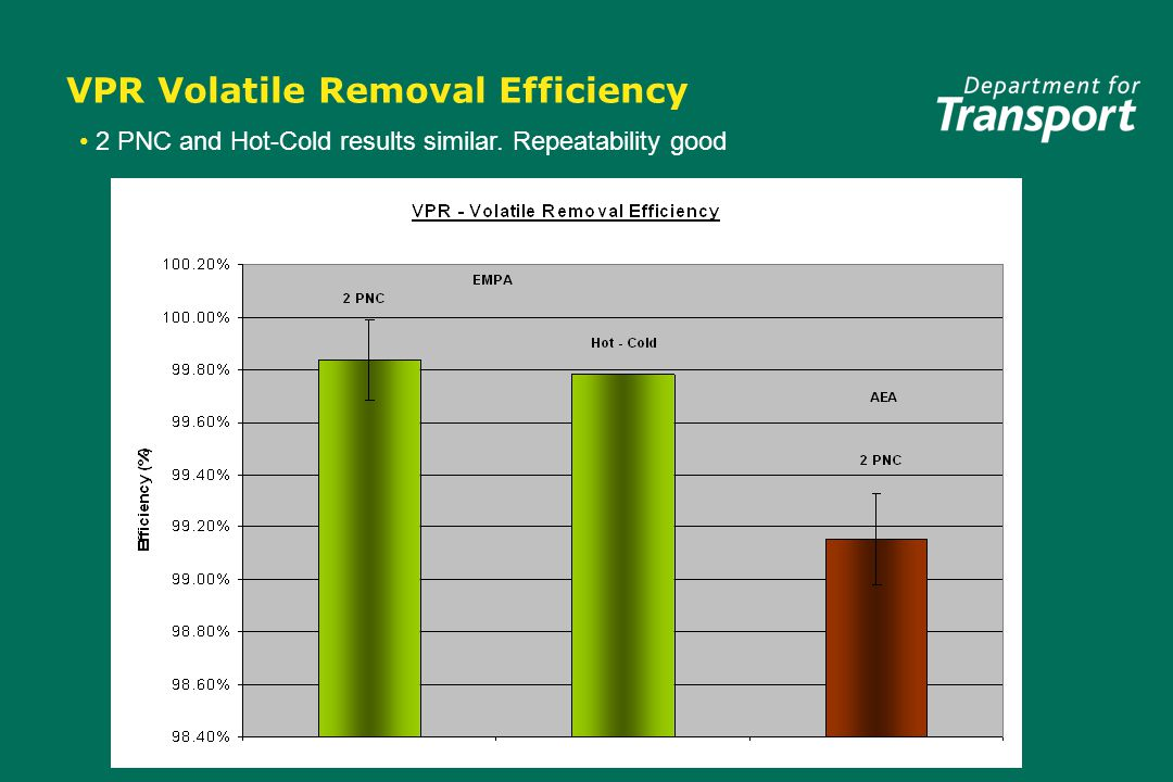 VPR Volatile Removal Efficiency 2 PNC and Hot-Cold results similar. Repeatability good