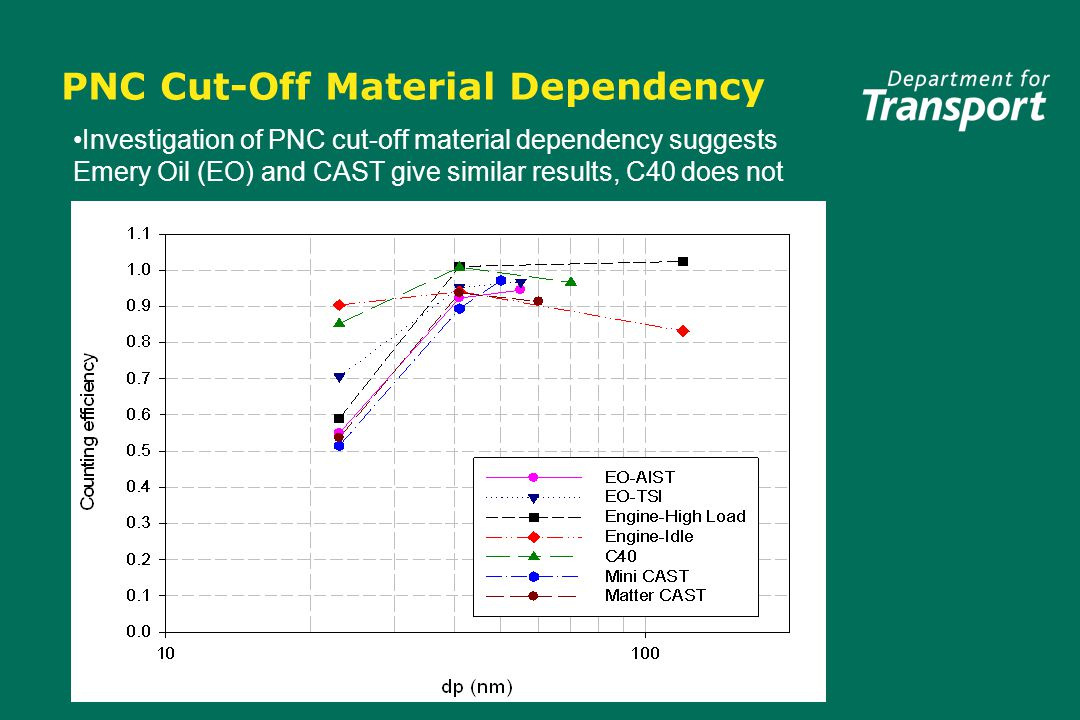 PNC Cut-Off Material Dependency Investigation of PNC cut-off material dependency suggests Emery Oil (EO) and CAST give similar results, C40 does not