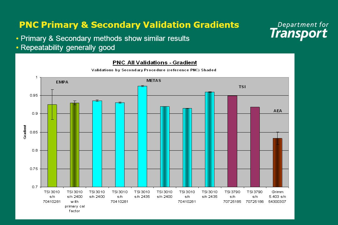 PNC Primary & Secondary Validation Gradients Primary & Secondary methods show similar results Repeatability generally good