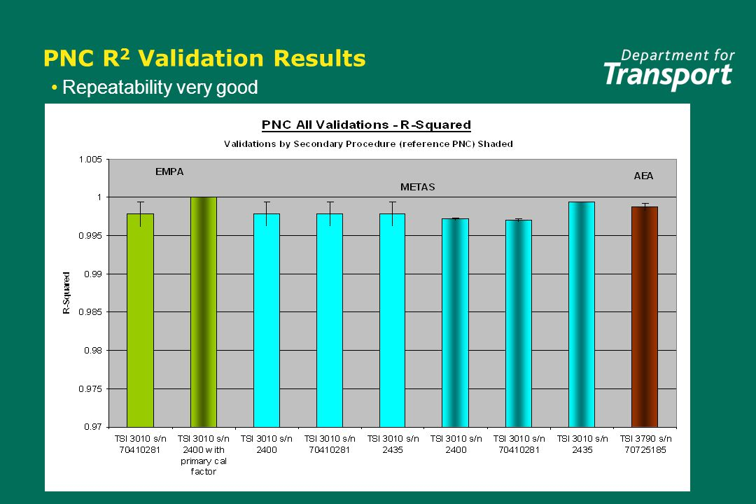 PNC R 2 Validation Results Repeatability very good