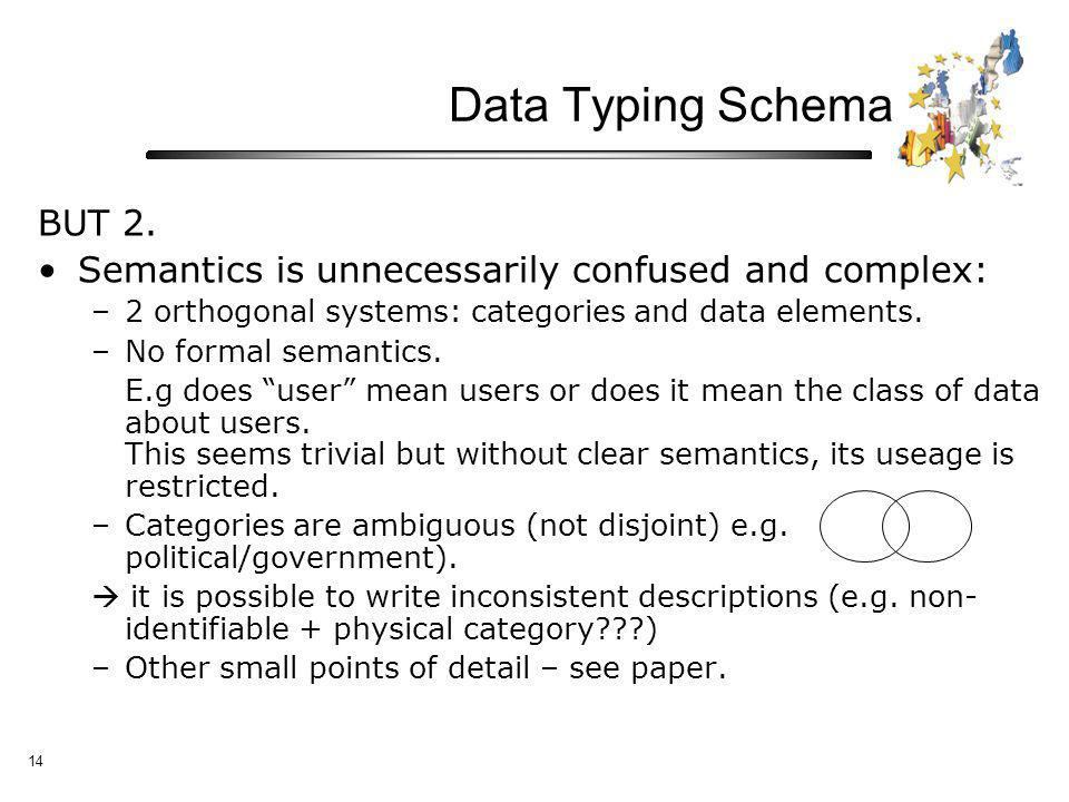 14 Data Typing Schema BUT 2.
