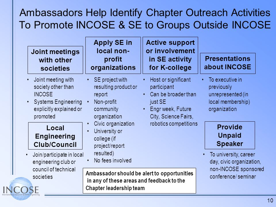 10 Ambassadors Help Identify Chapter Outreach Activities To Promote INCOSE & SE to Groups Outside INCOSE Host or significant participant Can be broader than just SE Engr week, Future City, Science Fairs, robotics competitions Active support or involvement in SE activity for K-college Apply SE in local non- profit organizations SE project with resulting product or report Non-profit community organization Civic organization University or college (if project/report resulted) No fees involved Presentations about INCOSE To executive in previously unrepresented (in local membership) organization Provide Unpaid Speaker To university, career day, civic organization, non-INCOSE sponsored conference/ seminar Joint meetings with other societies Joint meeting with society other than INCOSE Systems Engineering explicitly explained or promoted Local Engineering Club/Council Join/participate in local engineering club or council of technical societies Ambassador should be alert to opportunities in any of these areas and feedback to the Chapter leadership team