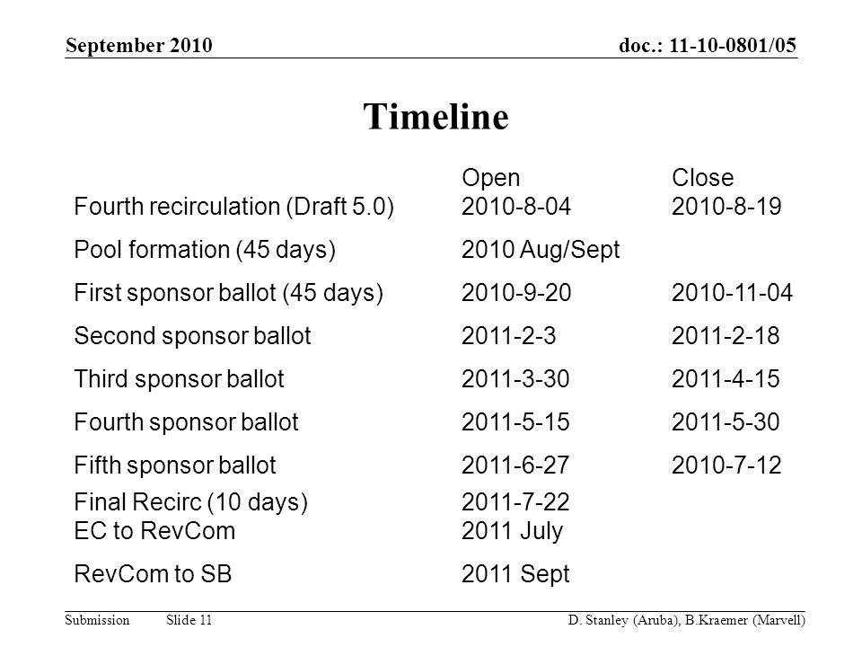 doc.: 11-10-0801/05 Submission September 2010 D. Stanley (Aruba), B.Kraemer (Marvell) Slide 11 Timeline Fourth recirculation (Draft 5.0) Open 2010-8-0