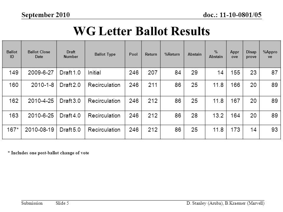 doc.: 11-10-0801/05 Submission September 2010 D. Stanley (Aruba), B.Kraemer (Marvell) Slide 5 WG Letter Ballot Results Ballot ID Ballot Close Date Dra