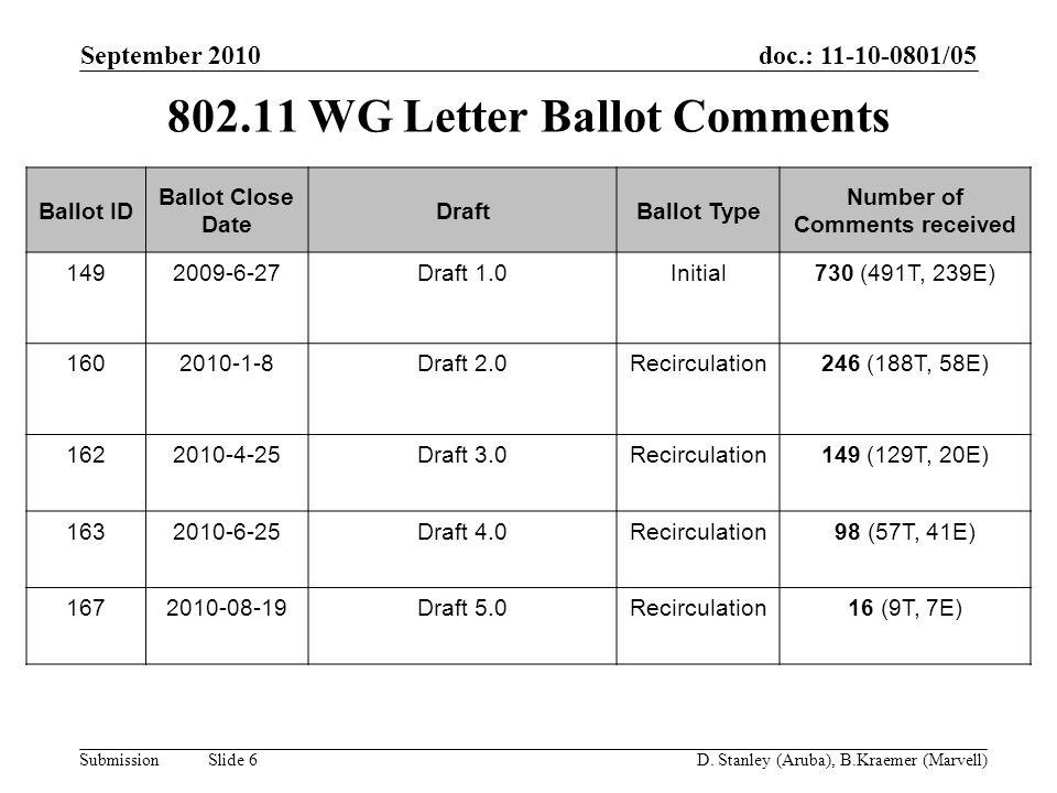 doc.: 11-10-0801/05 Submission September 2010 D. Stanley (Aruba), B.Kraemer (Marvell) Slide 6 802.11 WG Letter Ballot Comments Ballot ID Ballot Close