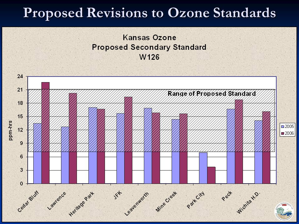 Our Vision - Healthy Kansans living in safe and sustainable environments. Proposed Revisions to Ozone Standards