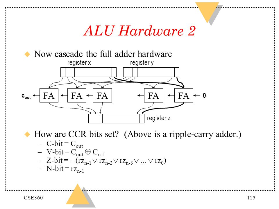 CSE360115 ALU Hardware 2 u Now cascade the full adder hardware u How are CCR bits set? (Above is a ripple-carry adder.) –C-bit = C out –V-bit = C out