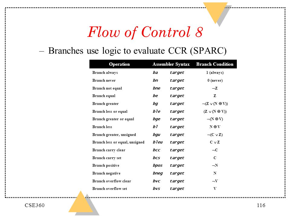 CSE360116 Flow of Control 8 –Branches use logic to evaluate CCR (SPARC) OperationAssembler SyntaxBranch Condition Branch always batarget 1 (always) Br